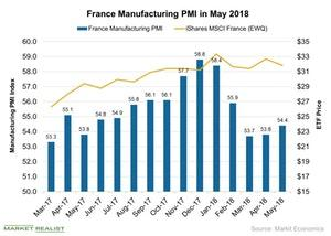uploads///France Manufacturing PMI in May