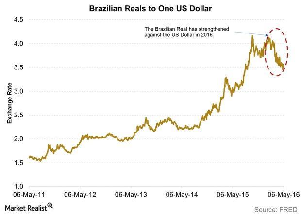 uploads///Brazilian Reals to One US Dollar