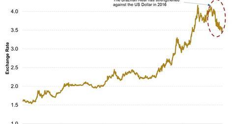uploads/2016/05/Brazilian-Reals-to-One-US-Dollar1.jpg