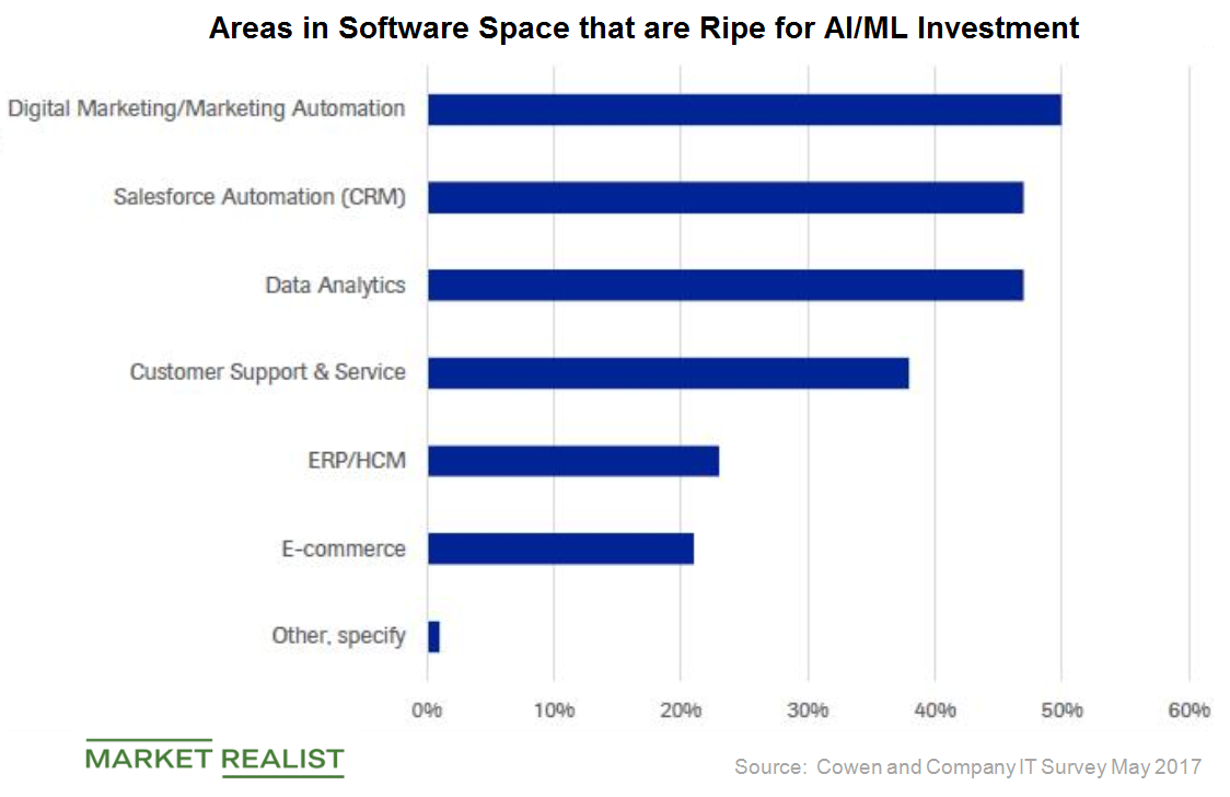 uploads///software areas ripe for investment