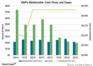 uploads/2016/11/eeps-distributable-cash-flows-and-capex-1.jpg