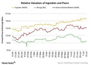 uploads/2016/07/Relative-Valuation-of-Ingredion-and-Peers-2016-07-18-2.jpg