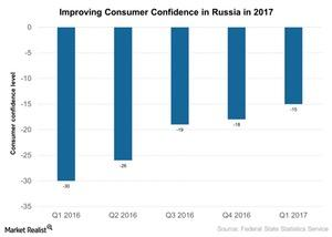 uploads///Improving Consumer Confidence in Russia in