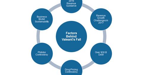 uploads/2016/11/valeants-fall-1.png