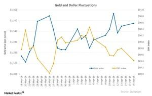uploads/2018/04/Gold-and-Dollar-Fluctuations-2018-04-17-2-1-1-1-1-1.jpg