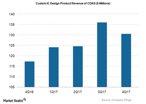 uploads/2018/03/CDNS_Custom-IC-Design-Product-revenue-1.png