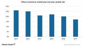 uploads///China e commerce growth rate