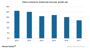 uploads/2015/09/China-e-commerce-growth-rate1.png