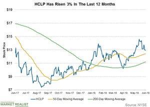 uploads/2018/06/hclp-has-risen-3-percent-1.jpg