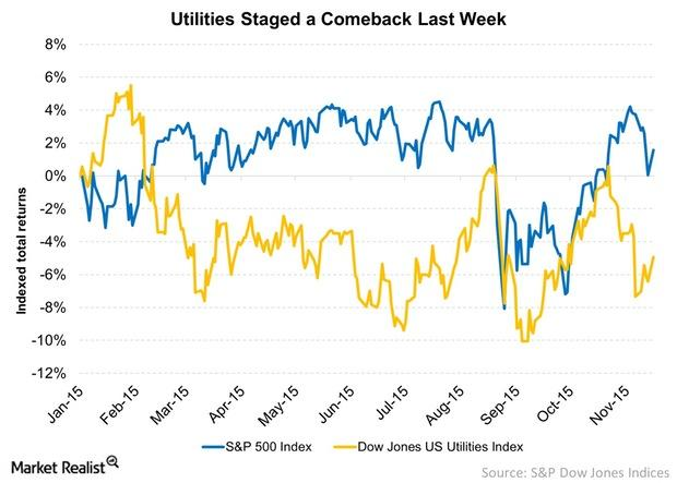 uploads///Utilities Staged a Comeback Last Week