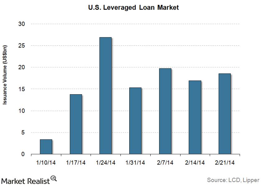 uploads///Leverage Loan Issuance