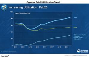 uploads/2017/04/A7_Semiconductors_CY_Fab-25-Utilization-1.png