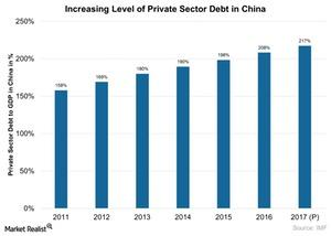 uploads///Increasing Level of Private Sector Debt in China