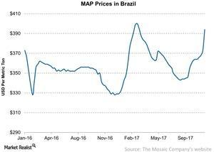 uploads/2017/11/MAP-Prices-in-Brazil-2017-11-21-1.jpg