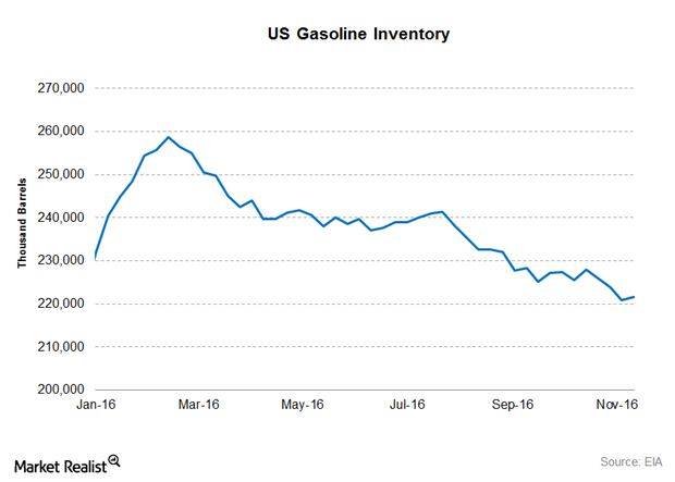 uploads///Gasoline stocks