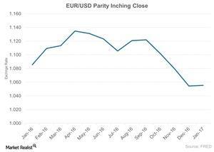 uploads///EUR_USD Parity Inching Close