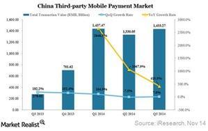 uploads///China mobile payment market