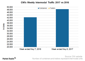 uploads/2017/05/CNI-Intermodal-2-1.png