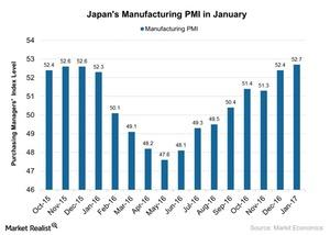 uploads/2017/02/Japans-Manufacturing-PMI-in-January-2017-02-06-1.jpg