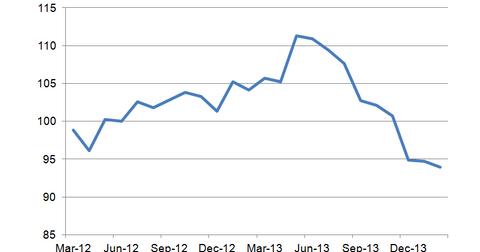 uploads/2014/03/Pending-Home-Sales1.png