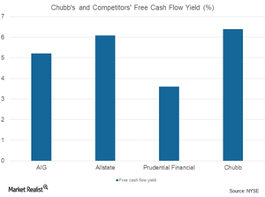 uploads/2017/09/CB-and-comp.-FCF-yield-2-1.png
