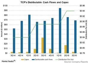 uploads///tcps distributable cash flows and capex
