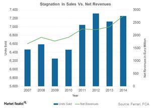 uploads/2016/01/Stagnation-in-Sales-Vs.-Net-Revenues1.png