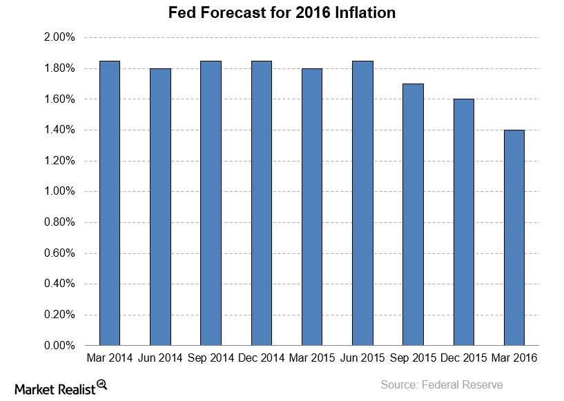 uploads///Fed  Inflation forecast