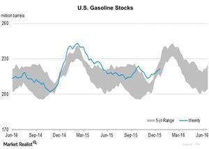 uploads/2015/12/U.S.-Gasoline-Stocks-2015-12-311.jpg
