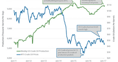 uploads///Weekly US crude oil production