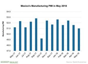 uploads/2018/06/Mexicos-Manufacturing-PMI-in-May-2018-2018-06-25-1.jpg