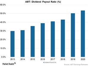 uploads/2017/06/Dividend-Payout-1.png