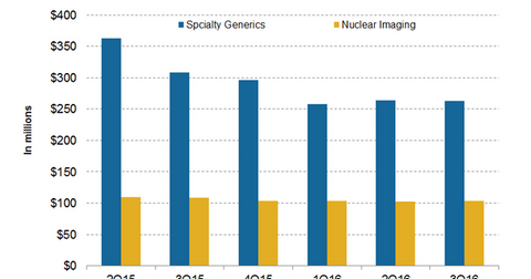 uploads/2016/08/sp-geenrics-and-nuclear-imaging-business-1.png