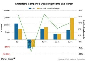 uploads/2015/11/Kraft-Heinz-Companys-Operating-Income-and-Margin-2015-11-101.jpg