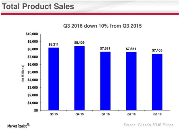 uploads///product sales