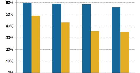 uploads/2017/12/A13_Semiconductors_AAPL_gross-margin-of-QCOM-mediatek-2014-2017-3.png