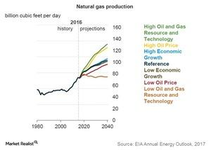 uploads/2017/01/natural-gas-production-1.jpg
