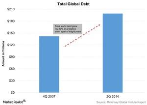 uploads///Total Global Debt