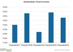 uploads/2018/10/operating-margin-1.png