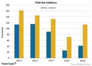 uploads/2015/10/tel-v-fios-net-adds1.jpg