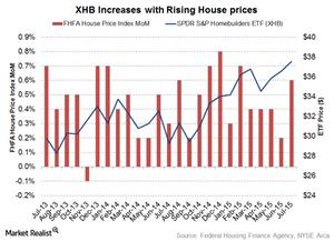 uploads///House Price