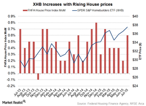 uploads/2015/09/House-Price1.png