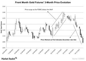uploads/2015/11/Front-Month-Gold-Futures-3-Month-Price-Evolution-2015-11-091.jpg