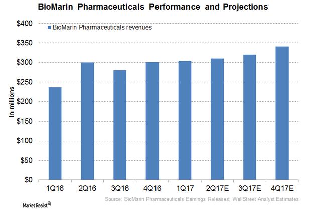 uploads///BioMarin performance projections