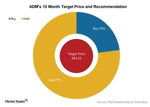 uploads/2016/07/ADMs-12-Month-Target-Price-and-Recommendation-2016-07-26-1.jpg