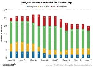 uploads/2017/01/Analysts-Recommendation-for-PotashCorp-2017-01-18-2-1.jpg