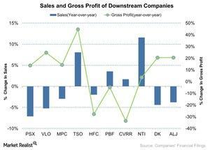 uploads/2015/12/Sales-and-Gross-Profit-of-Downstream-Companies-2015-11-221.jpg