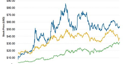 uploads///SCTY  yr Stock Price
