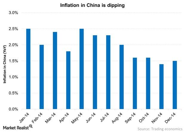 uploads///Inflation in China is dipping