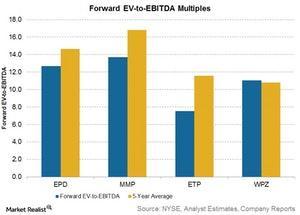 uploads///forward ev to ebitda multiples